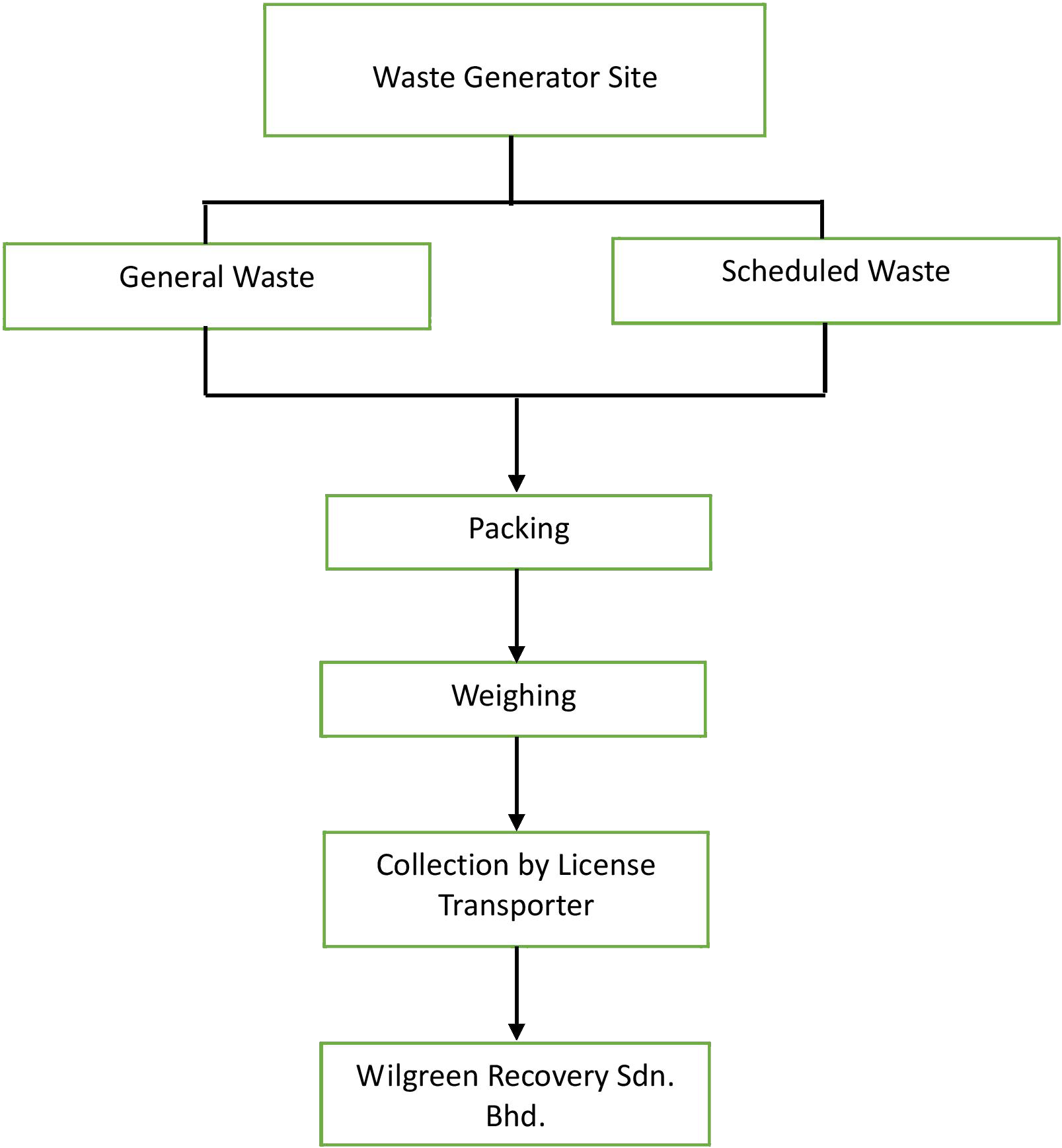 Scrap Collection at Customer Premises Flowchart